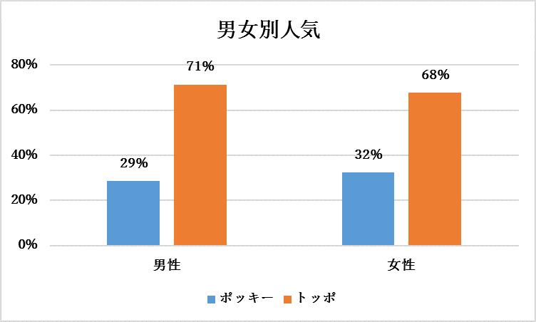 ポッキー vs トッポ 男女別