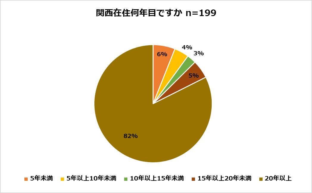 関西人が食べる納豆(関西在住年数)