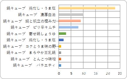 人気の鍋つゆランキング2018(年末編)一般家庭の「鍋料理」の ...
