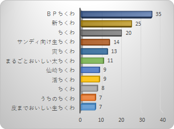 ランキング 🤟ちくわ ちゃん 【楽天市場】食品